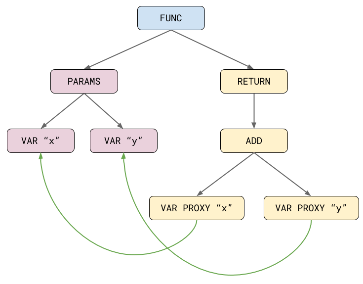 An Introduction to Speculative Optimization in V8